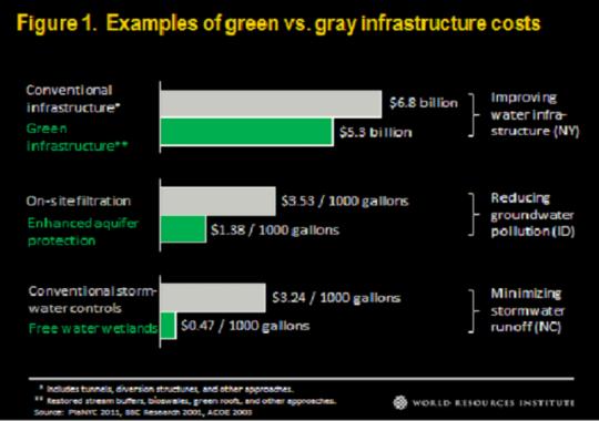 Green vs Gray-540x380